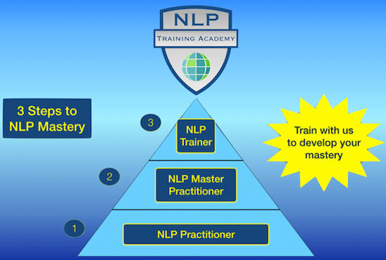 NLP Training Courses at the NLP Training Academy