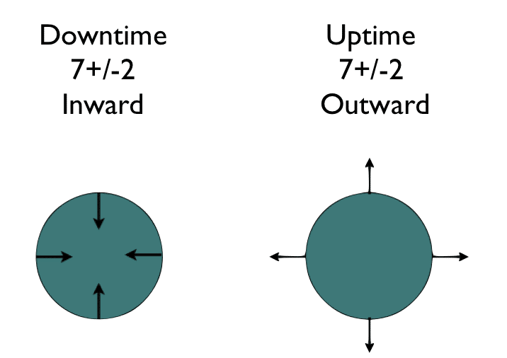 Downtime (and Uptime)