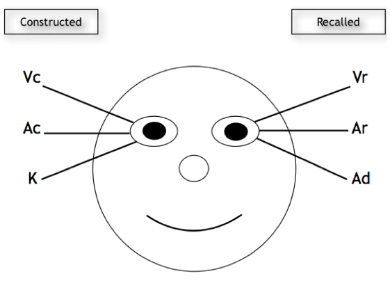 NLP Eye Patterns Chart