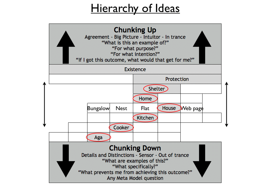 Hierarchy of Ideas & NLP Chunking