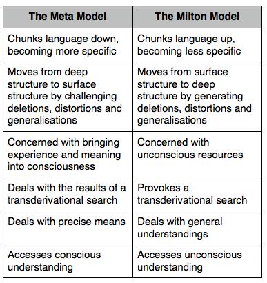 Meta Model v Milton Model