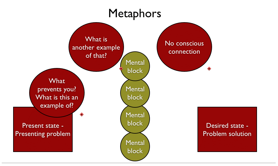 Metaphors In Nlp