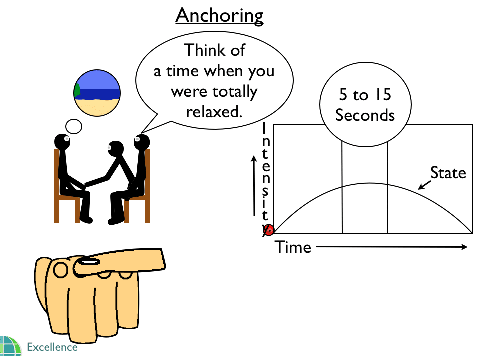NLP Stacked Anchors