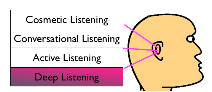 Deep Listening for coaching