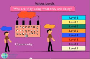 Values Memes
