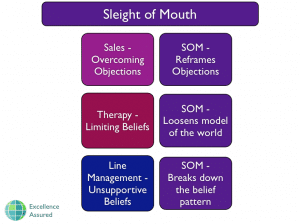 NLP Sleight of Mouth