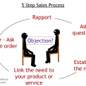 Simple Five Step Sales Process