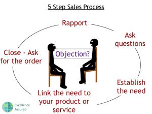 NLP Sales Training