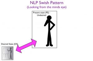 Stop smoking with NLP