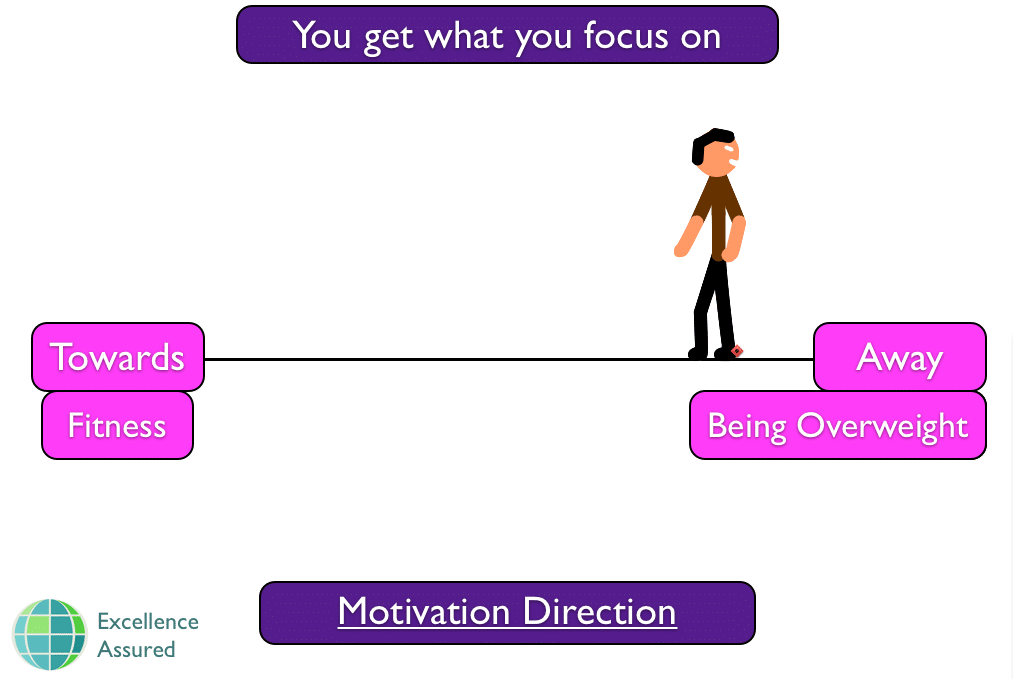 Motivation direction