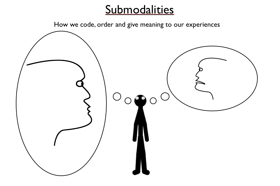 NLP Submodalities - the meaning of experience
