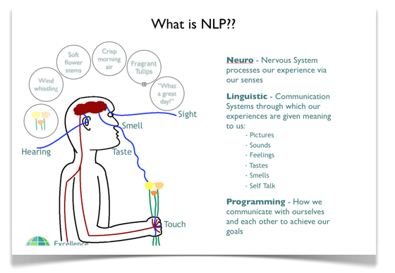 Neuro Linguistic Programming Anchoring Technique ...
