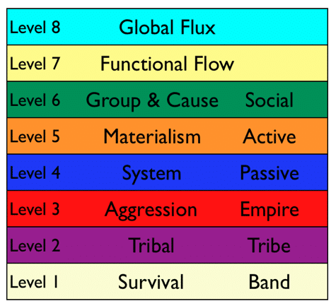 Values Levels