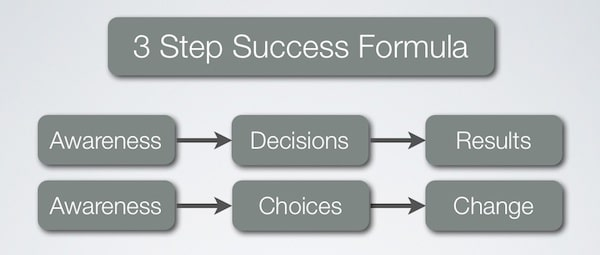 3 Step Success Formula