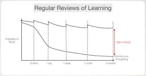 Regular reviews of learning