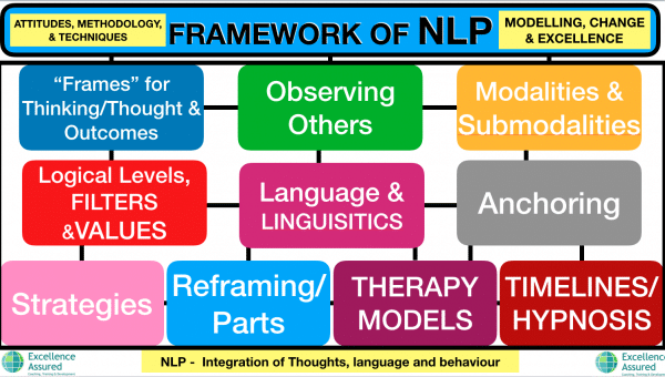 Framework for an NLP Practitioner