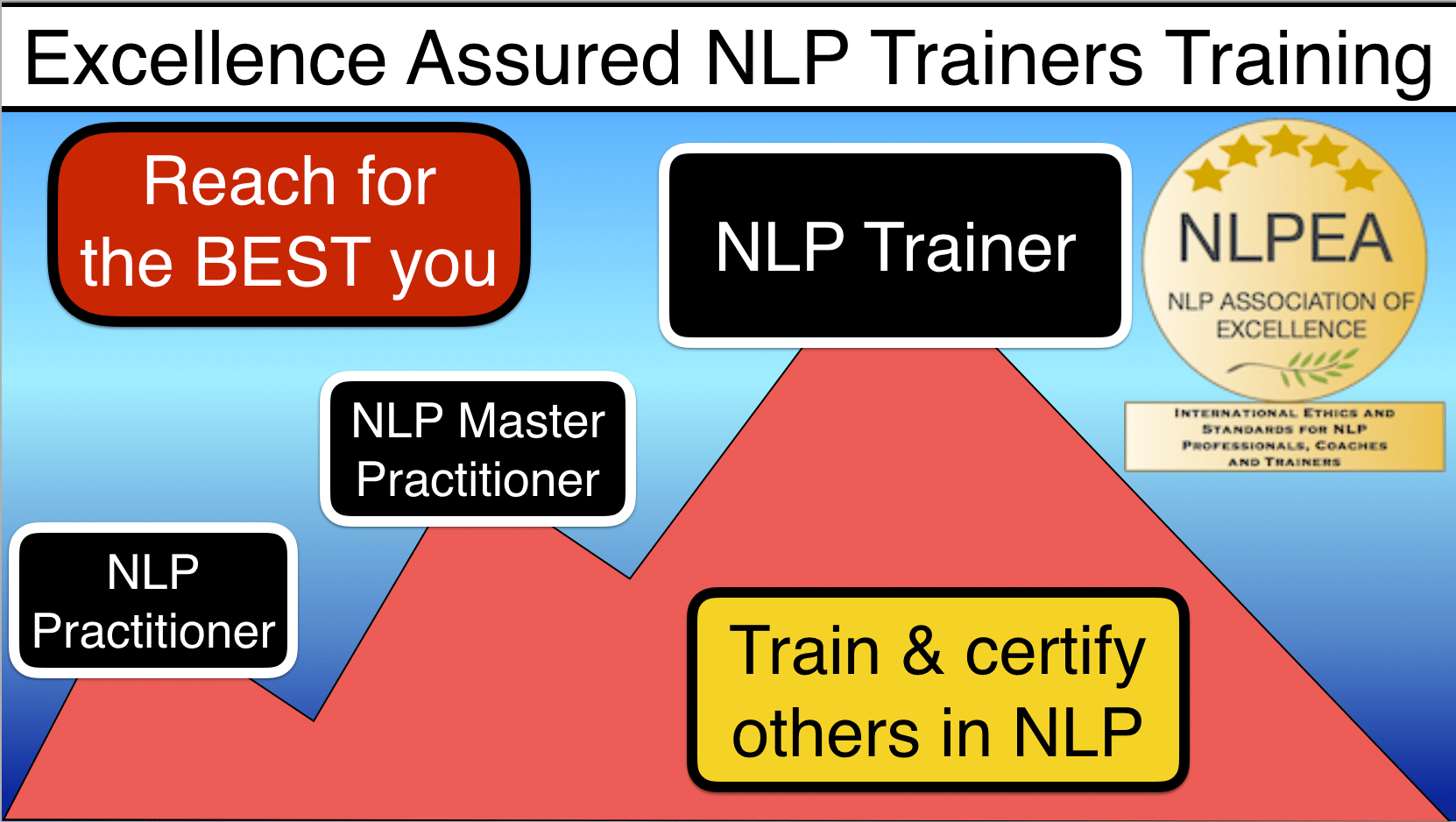 International Nlp Trainers Training Nlp Trainer Certification Course