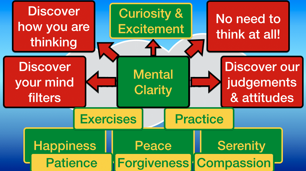 Mental Clarity - Mindfulness
