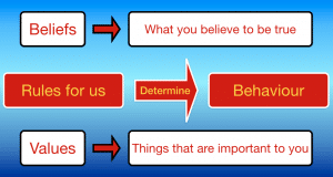 Values & beliefs