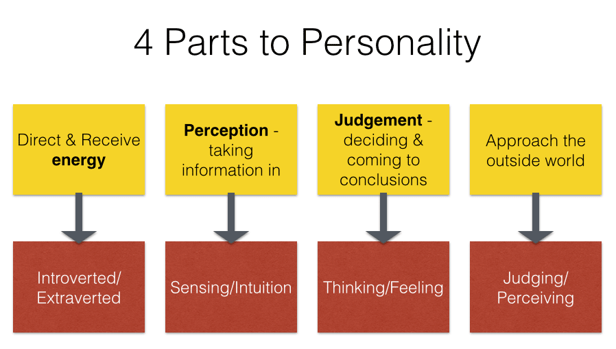 4 Parts to Personality