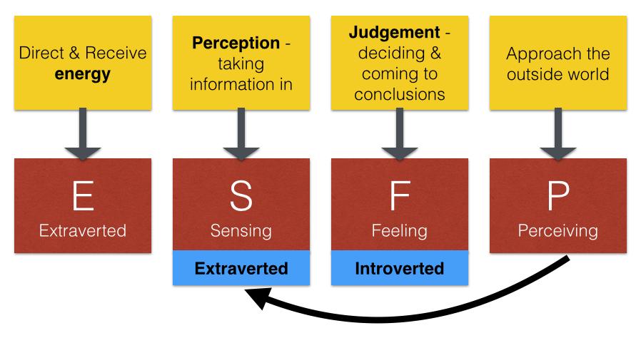 ESFP Type