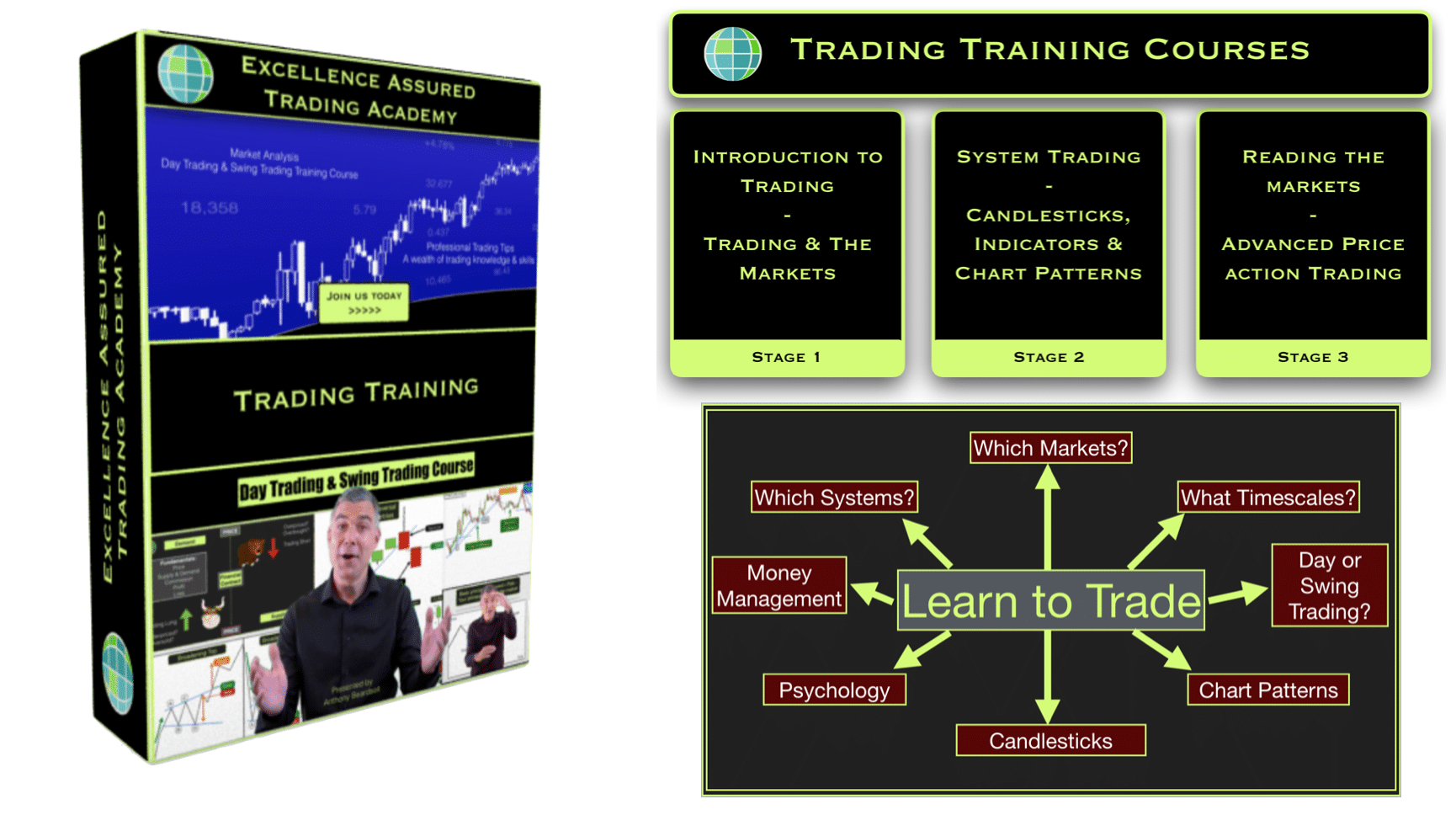 Learn to trade forex course uk