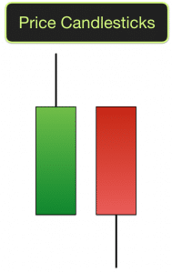 Price Candlesticks