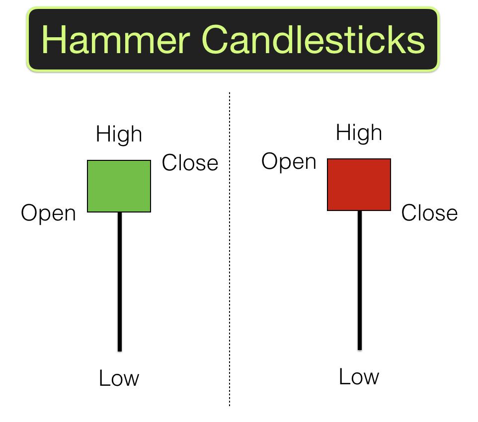 Hammer forex candlestick