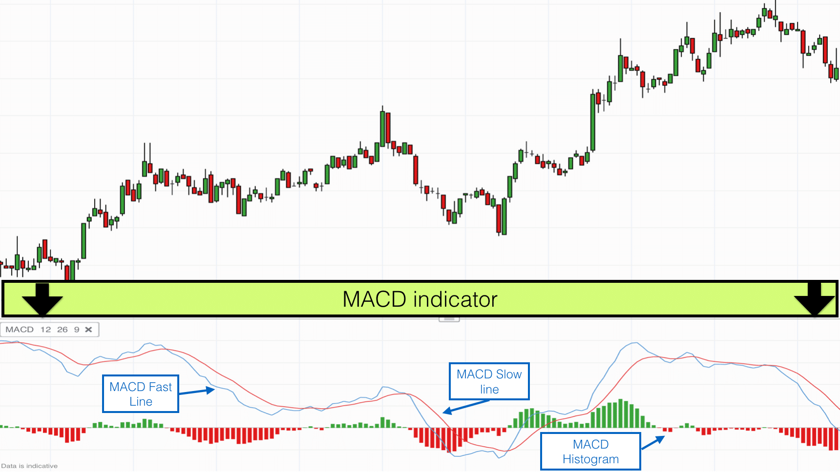 Using indicators in trading
