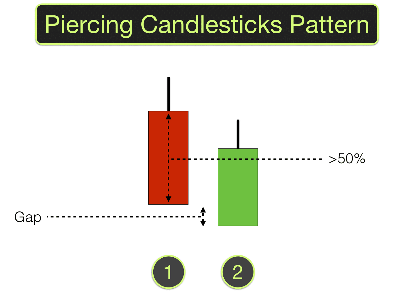 Piercing Candlestick Pattern Piercing Candle