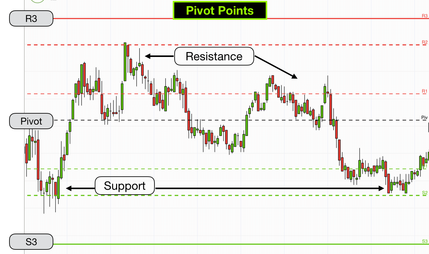 Swap points in forex