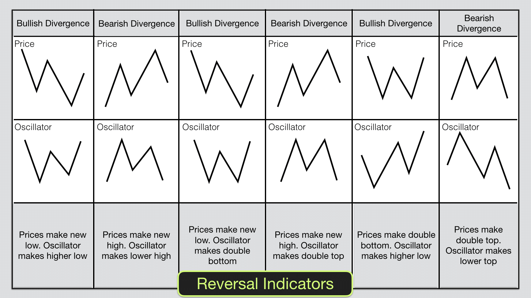 How to use trading indicators