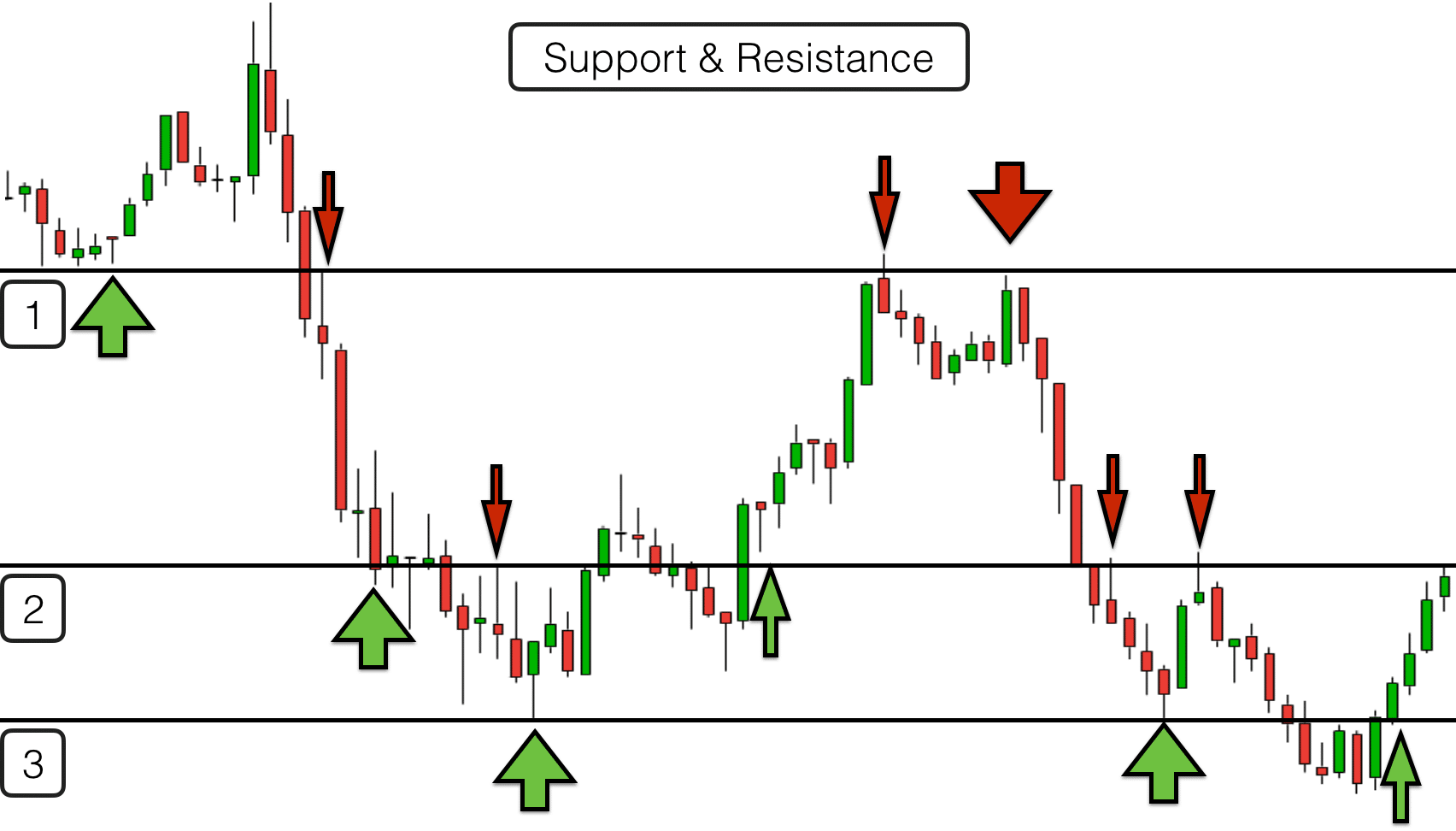 Forex support and resistance