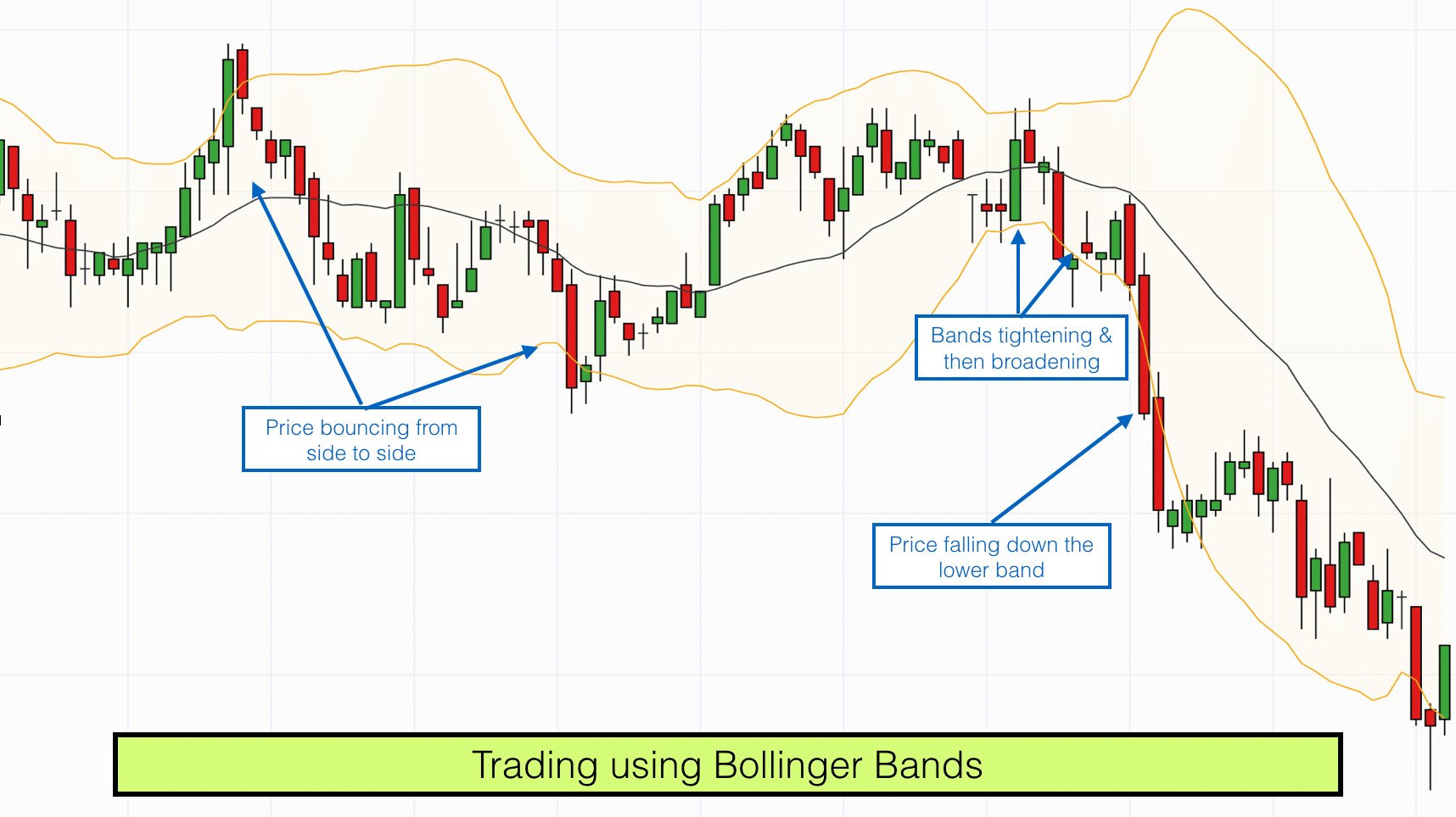 Trade using bollinger bands forex