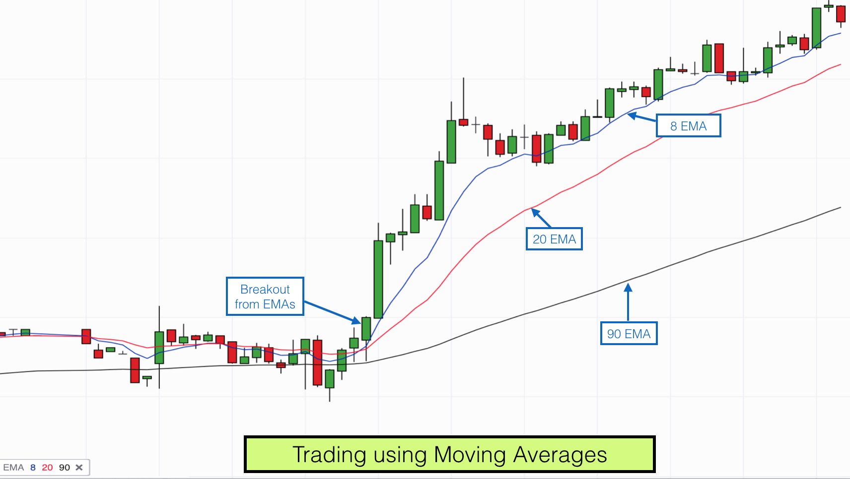 Most important moving averages forex