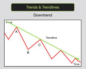 Trends & Trendlines Downtrend