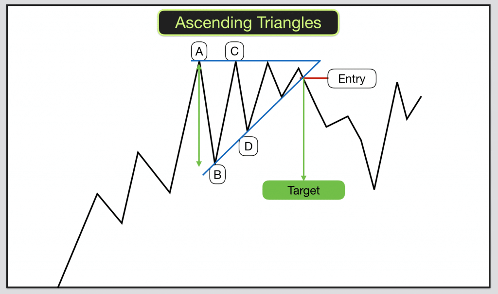 Ascending Triangles