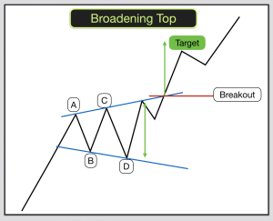 Broadening Top