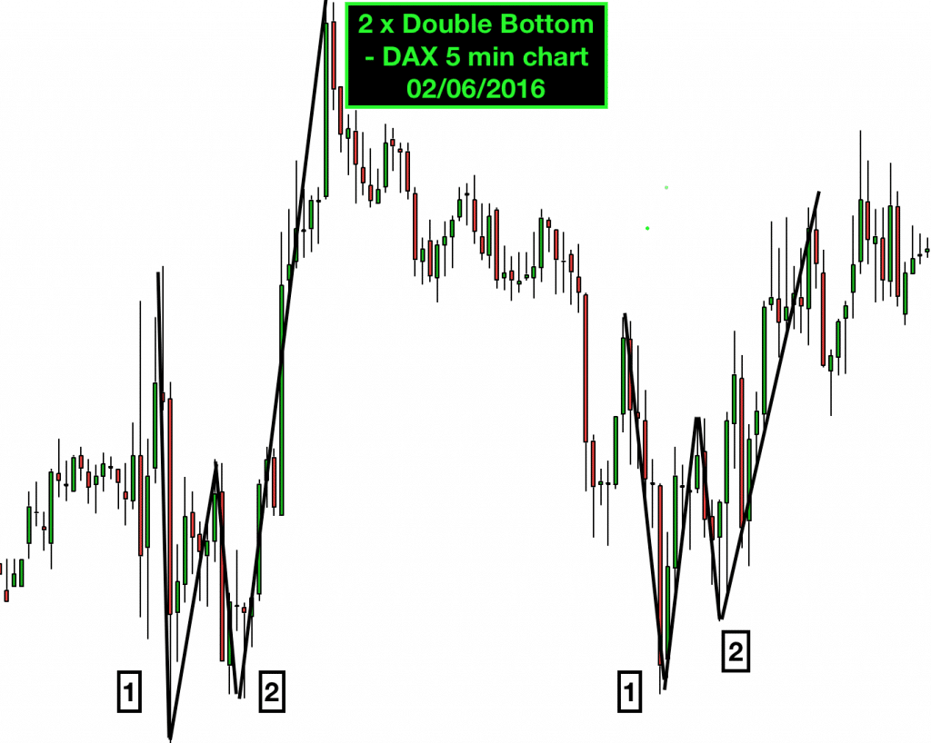 DAX 2 x double bottom