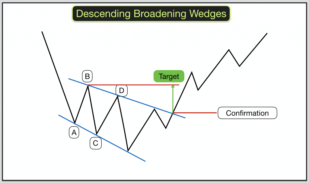 Right-angled broadening wedge - Forex technical analysis