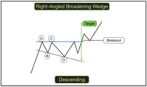Descending Right Angled Broadening