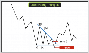 Descending triangles breaking downwards