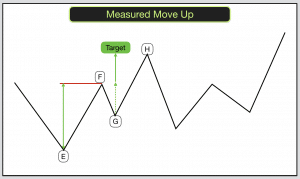 Measured Move Up