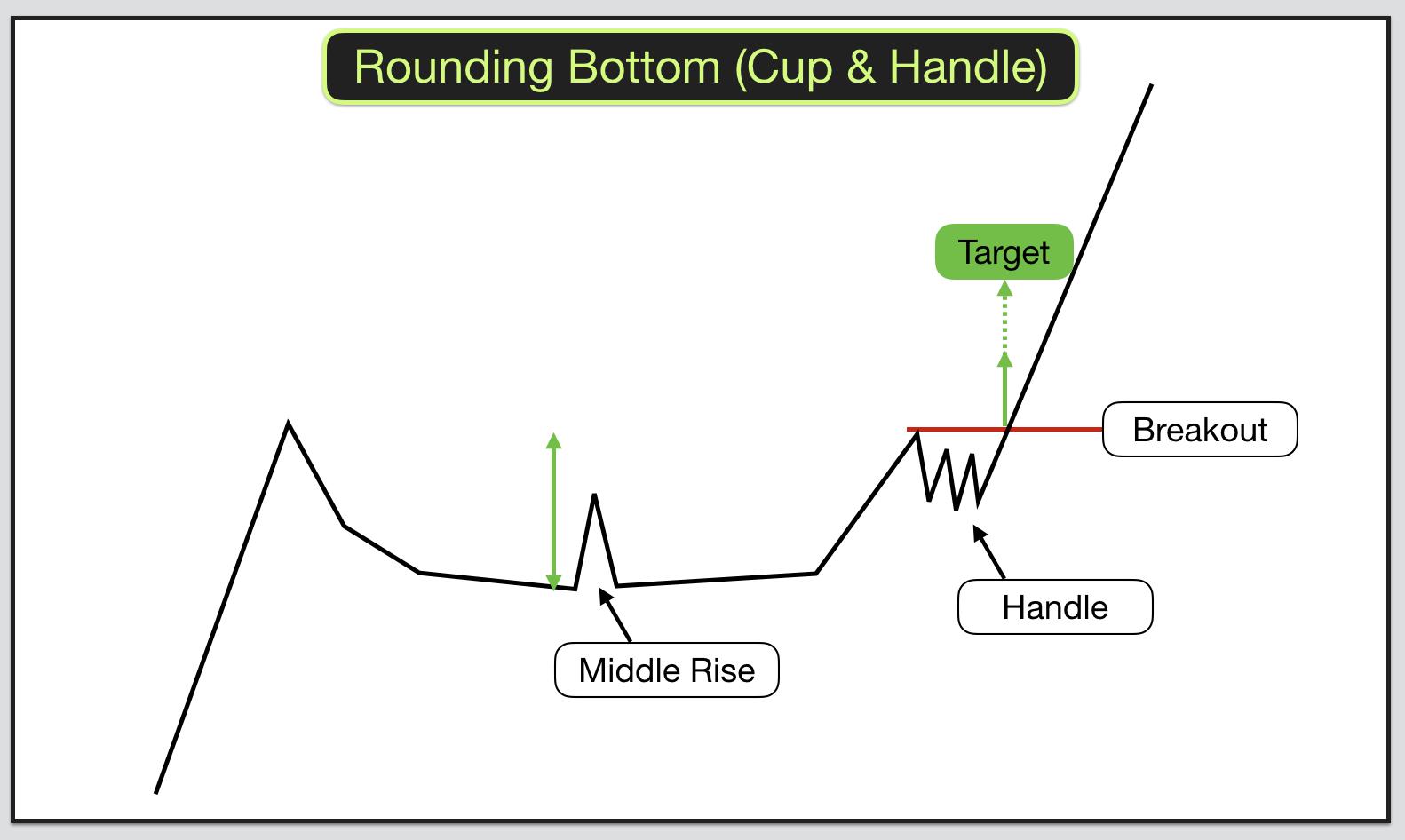 Rounding Bottoms