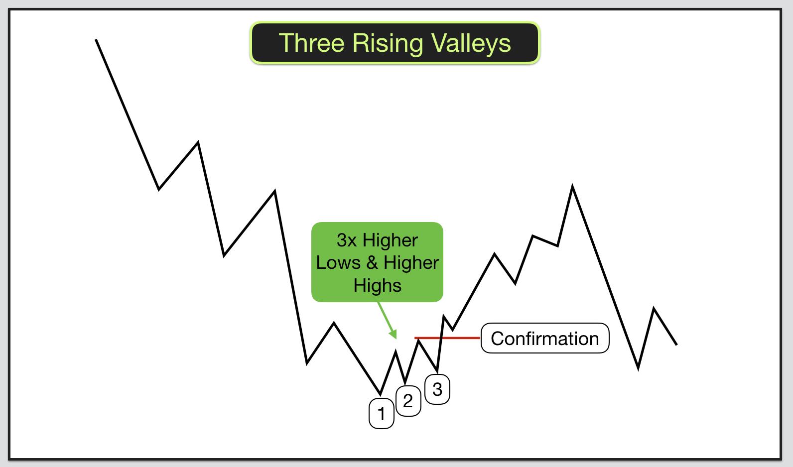 Three Rising Valleys
