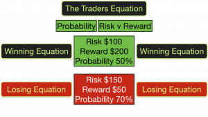 The Traders Equation