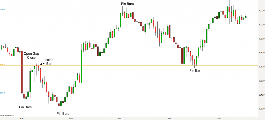 ftse-5-minute-chart-28th-october-2016