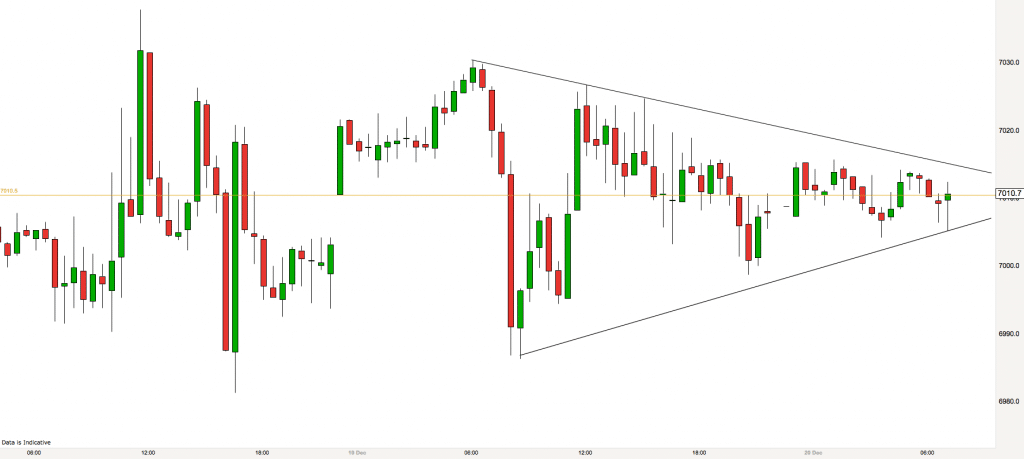 FTSE 30 minute chart 20th December 2016
