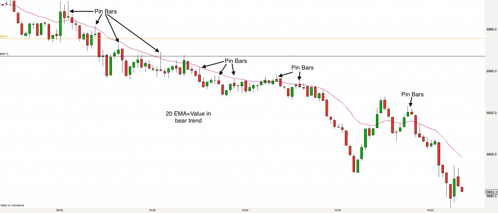 FTSE 5 minute chart 12th December 2016