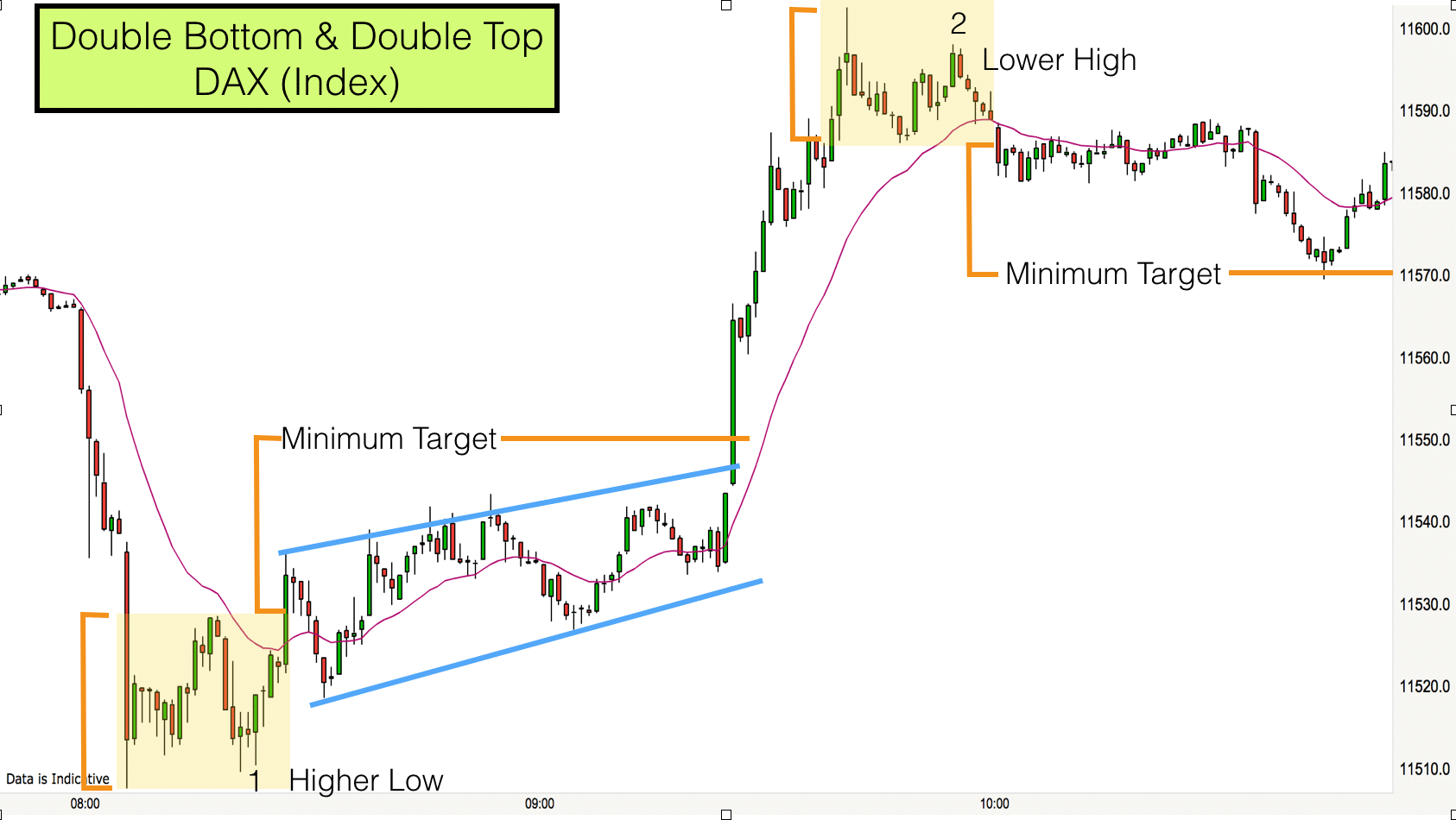 Double bottom & Double Top - DAX 23rd Jan 2017